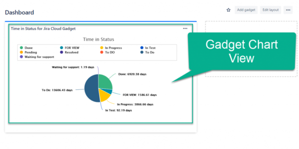 Gadget with Jira issue chart view